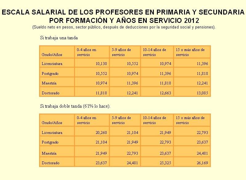 salarios profesores